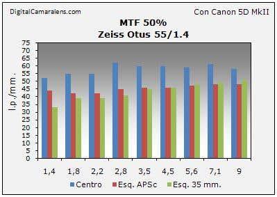 Tabla MTF Zeiss Otus 55/1.4