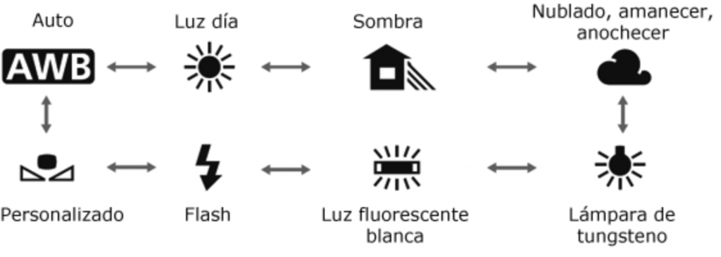 Iconos ajustes balance de blancos
