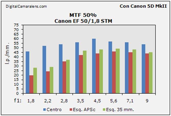 canon_50_1-8_stm_mtf_50