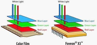 Foveon vs Bayer