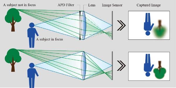 esquema enfoque Fujifilm filtros APD