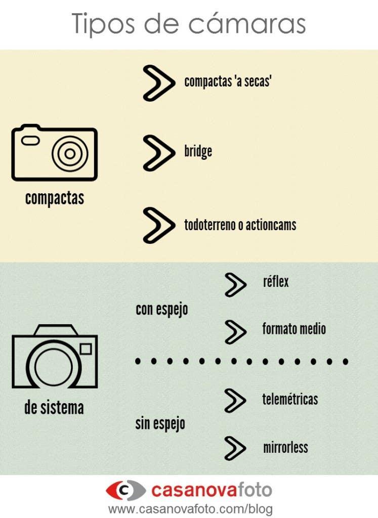 Tipos de cámara - Casanova Foto