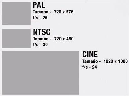 Gráfico con las resoluciones PAL, NTSC y Cine y número de fotogramas