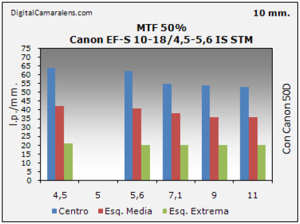 Canon EF-S 10-18/4.5-5.6 IS STM gráfico de resolución en estudio MTF 50% 10mm