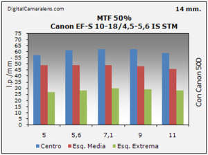 Canon EF-S 10-18/4.5-5.6 IS STM gráfico de resolución en estudio MTF 50% 14mm