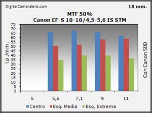 Canon EF-S 10-18/4.5-5.6 IS STM gráfico de resolución en estudio MTF 50% 18mm