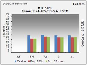 Canon EF 24-105 3.5-5.6 IS STM resolucion estudio mtf 50% 105mm