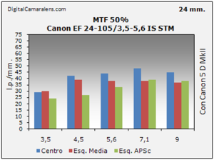 Canon EF 24-105 3.5-5.6 IS STM resolucion estudio mtf 50% 24mm