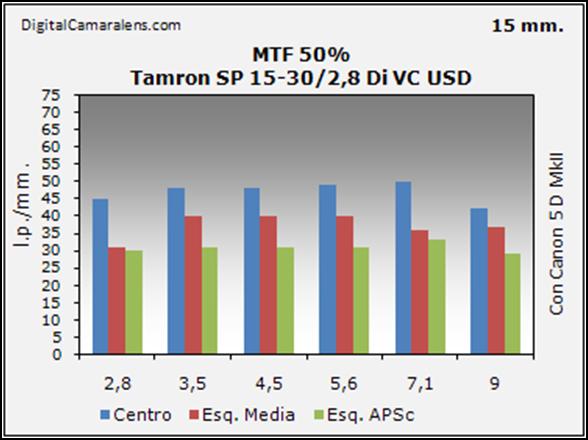 tamron_sp15-30_resolucion_mtf_50_15mm
