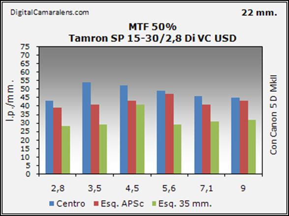 tamron_sp15-30_resolucion_mtf_50_22mm
