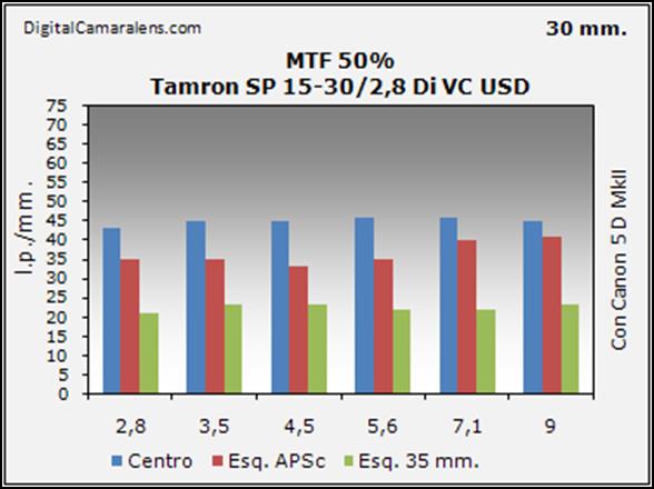tamron_sp15-30_resolucion_mtf_50_30mm