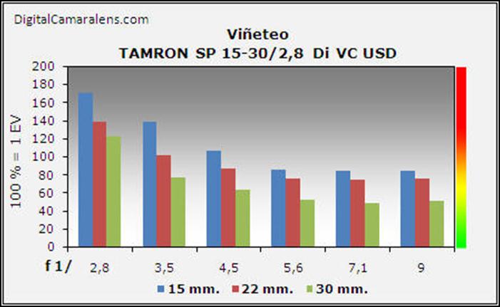 tamron_sp15-30_vineteo