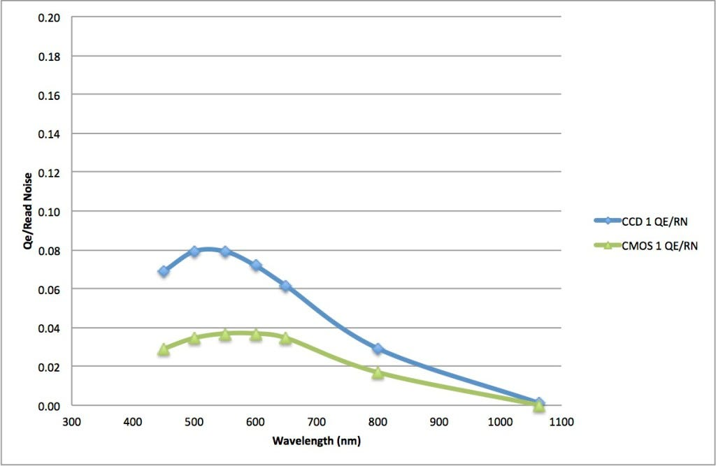 CCD vs CMOS sensitivity in low light 2011
