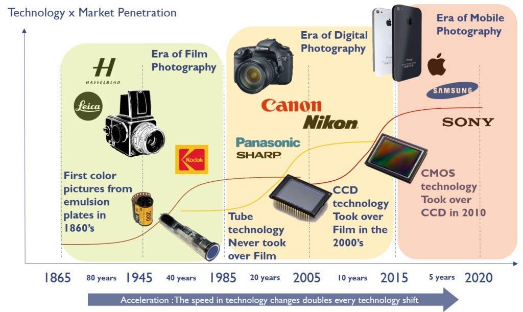 Image Sensors history