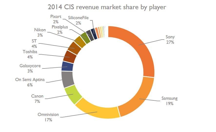 Mercado de Cmos Image Sensors por facturado 2014