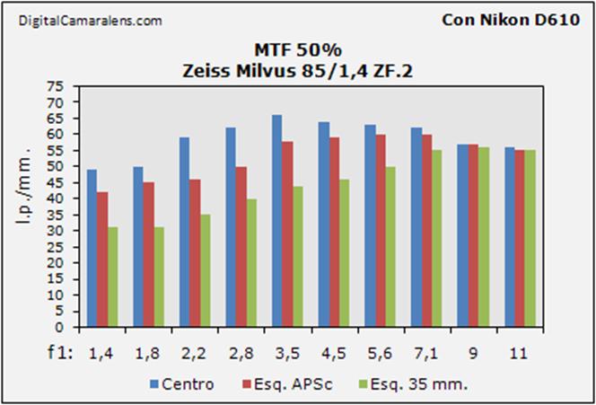 zeiss_milvus_85_1-4_resolucion_mtf_50